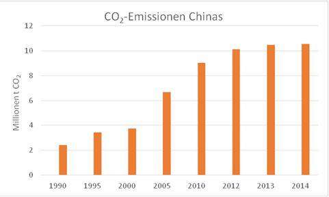 Grafik zeigt CO2-Emissionen Chinas von 1990 – 2014