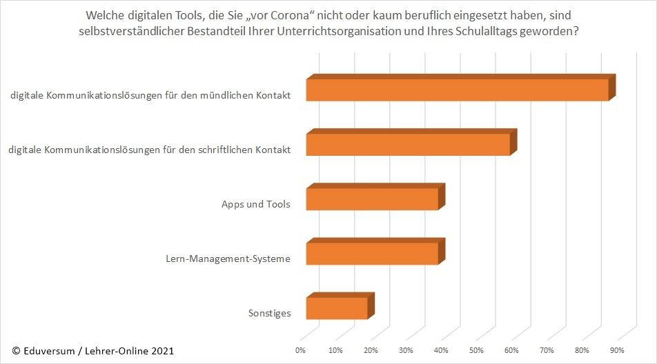 Grafik: Digitale Tools, Lehrekräfte