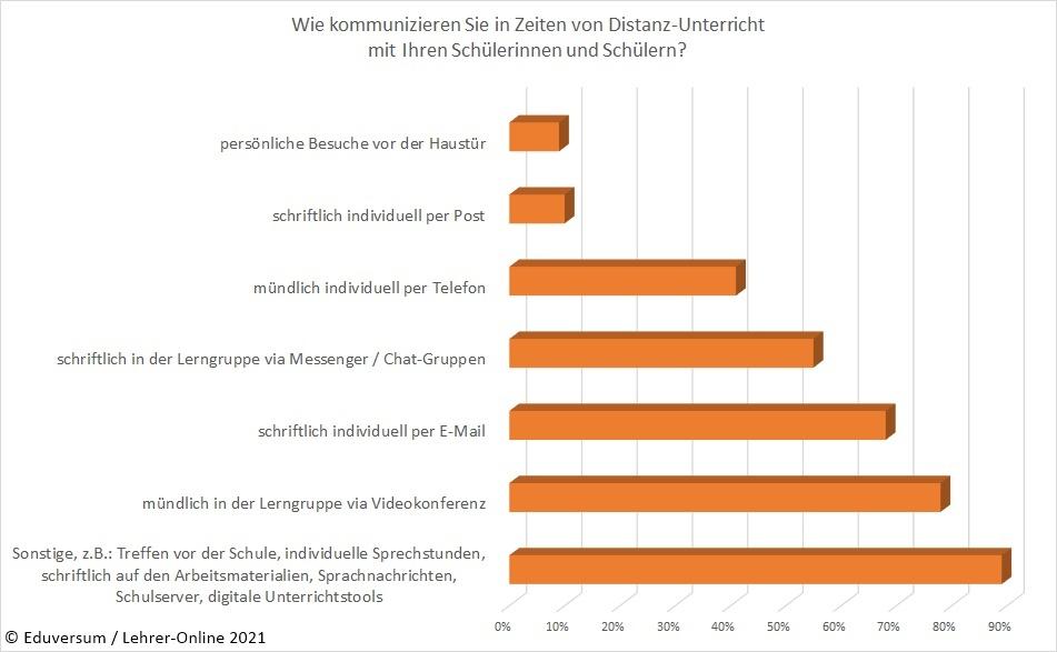 Umfrage-Ergebnis Kommunikation Distanz-Unterricht
