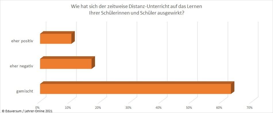 Umfrage-Ergebnis Auswirkungen Lernende Corona