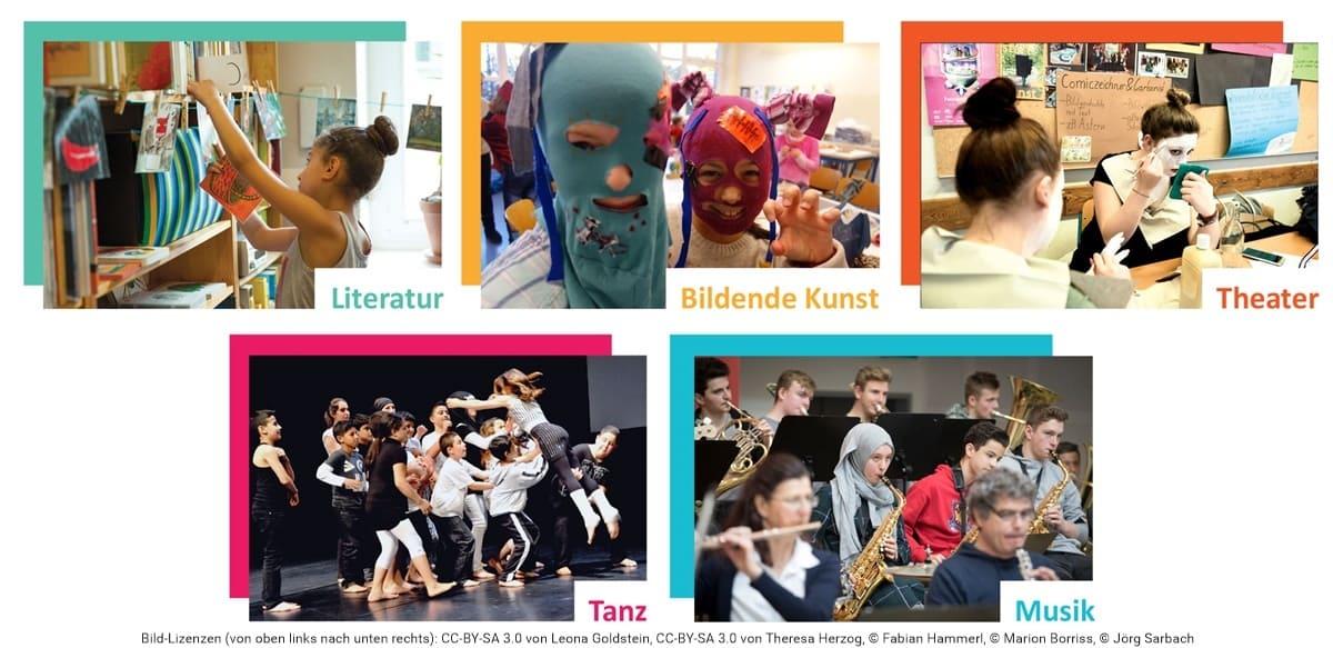 Überblicksbild über die Kunstlabore: Literatur, Bildende Kunst, Theater, Tanz und Musik