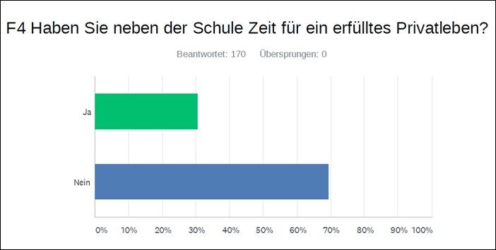Umfrage Lehrergesundheit Balkendiagramm