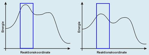 Energie-Diagramme (qualitativ): Brom-Addition an Tetrachlorethan (links) und 2,3-Dimethyl-2-buten (rechts)