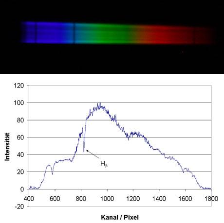 Spektrum der Wega und Excel-Diagramm