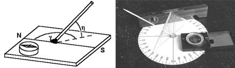 Schema und Foto einer Vorrichtung zur Bestimmung von Höhen- und Azimutwinkel