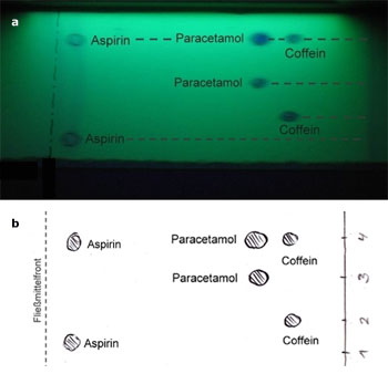 Aspirin/paracetamol/caffeine