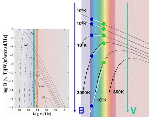 Sterne strahlen ihre Energie in verschiedenen Spektralbereichen gemäß der hier logarithmisch dargestellten Planck-Funktion ab. Quelle: Klaas S. de Boer: Das Hertzsprung-Russell-Diagramm und das Maß der Sterne, Astronomie + Raumfahrt 38 (6/2001)