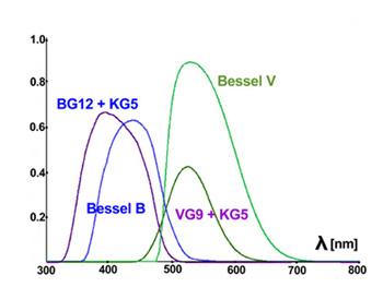 Vergleich der Filtercharakteristiken im Besselschen (U)BV-System mit den Transmissionsfunktionen unserer B- und V-Filterkombinationen
