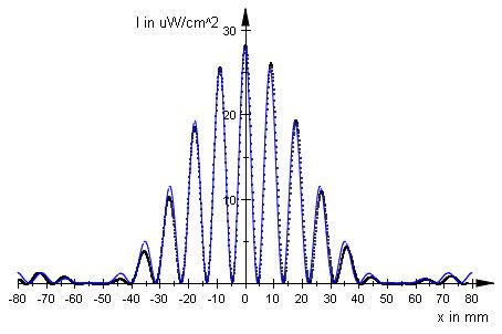 Theoretischer Intensitätsverlauf eines Beugungsmusters, erstellt mit MuPAD