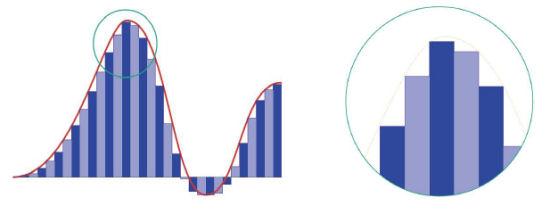 eine Funktion wird in einzelne Frequenzen zerlegt
