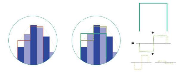 Grafische Darstellung der Multiskalenanalyse